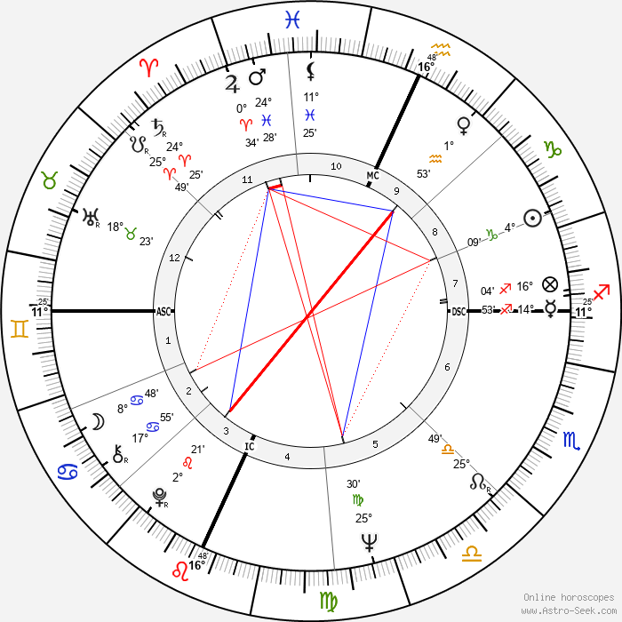 Phil Spector - Birth horoscope chart
