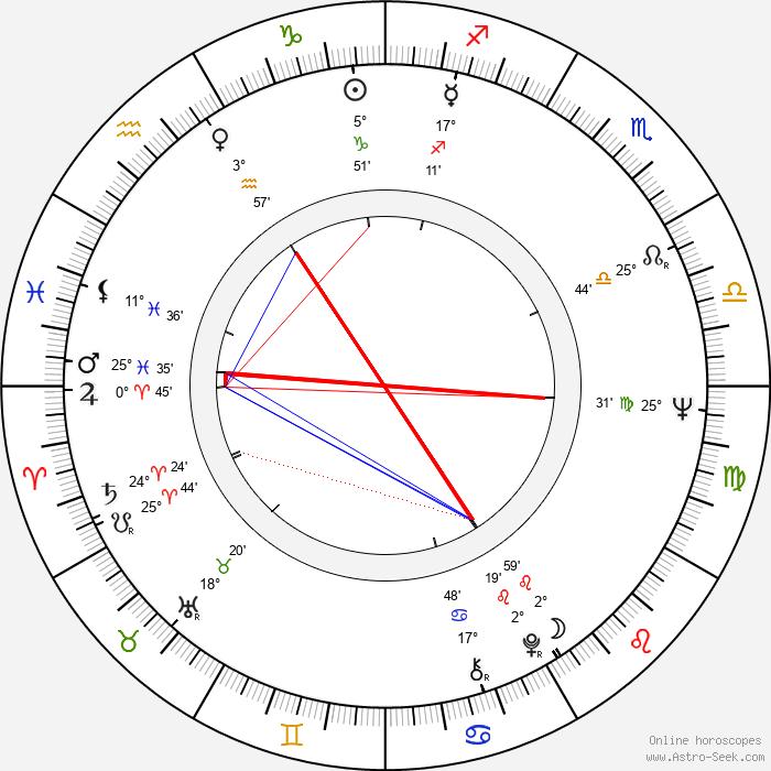 Philip Anschutz - Birth horoscope chart