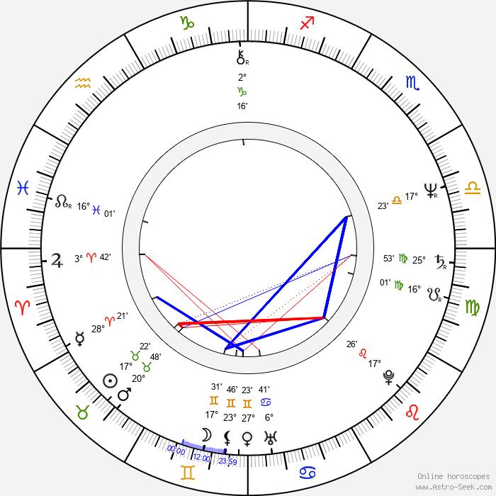 Philip Bailey - Birth horoscope chart