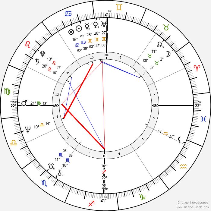 Philip Biancardi - Birth horoscope chart