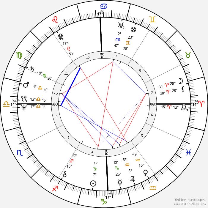 Philip Boggs - Birth horoscope chart
