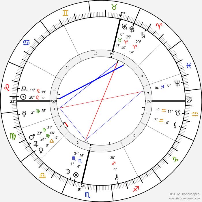 Philip Bourke Marston - Birth horoscope chart