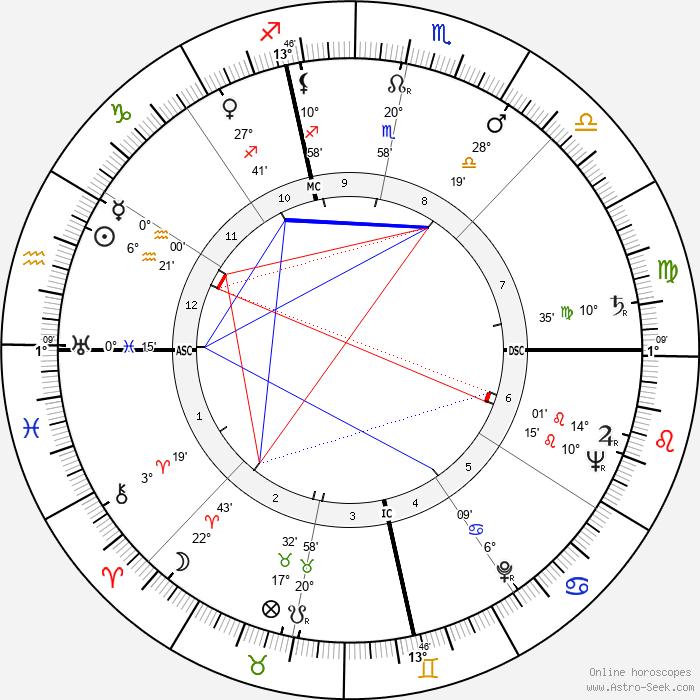 Philip Caldwell - Birth horoscope chart