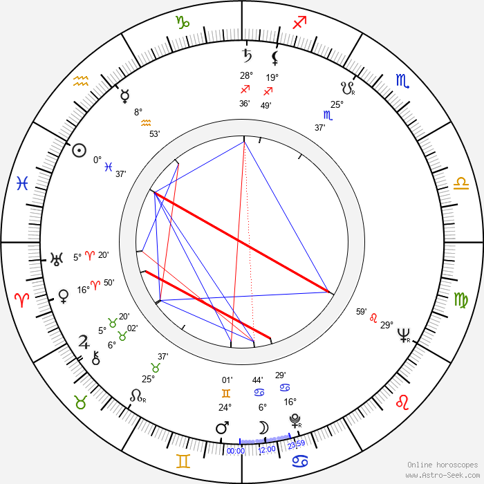 Philip D'Antoni - Birth horoscope chart