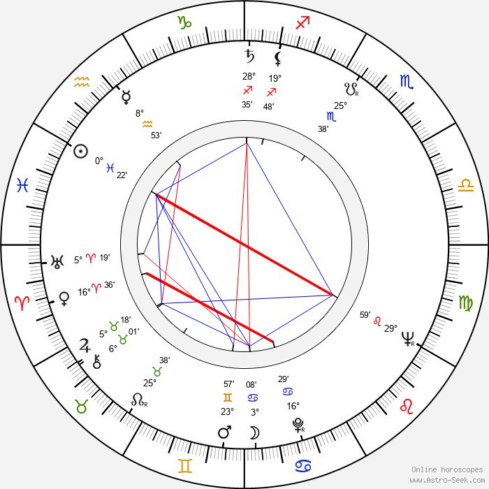 Philip D'Antoni - Birth horoscope chart