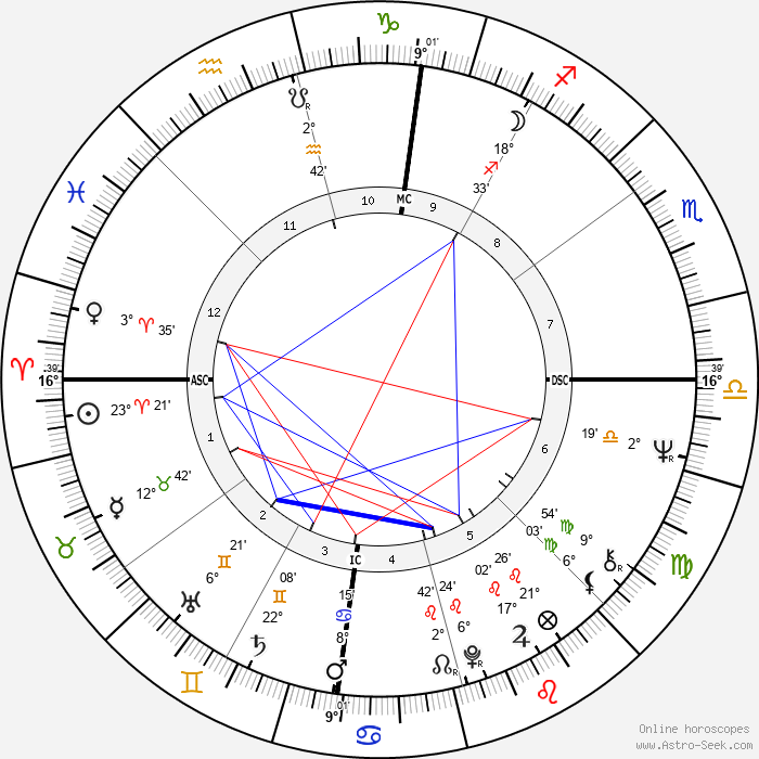 Philip J. Berg - Birth horoscope chart