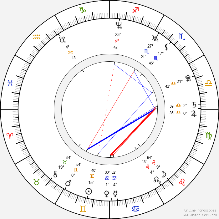 Philip McGinley - Birth horoscope chart