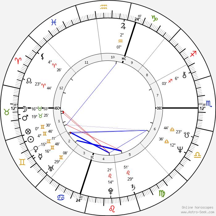 Philip Michael Thomas - Birth horoscope chart