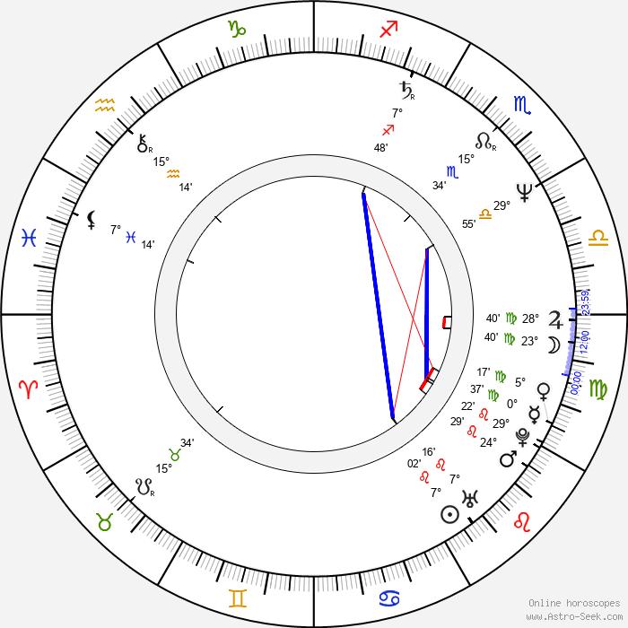 Philip Quast - Birth horoscope chart