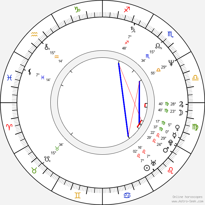 Philip Quast - Birth horoscope chart