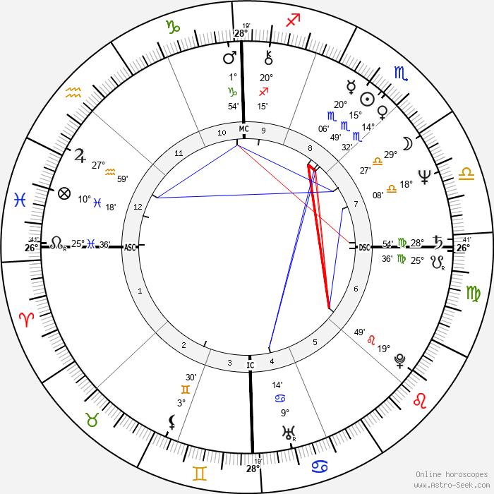 Philip Sedgwick - Birth horoscope chart