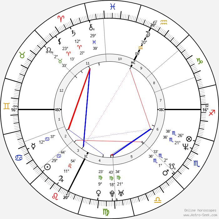 Philip Seymour Hoffman - Birth horoscope chart