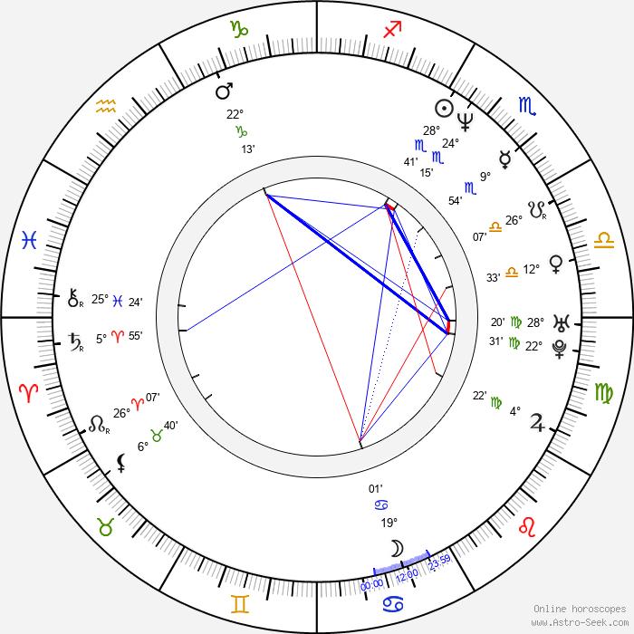 Philip Shane - Birth horoscope chart