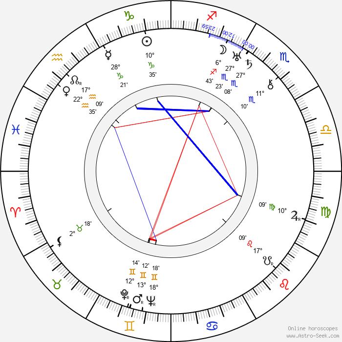 Philip Stevenson - Birth horoscope chart