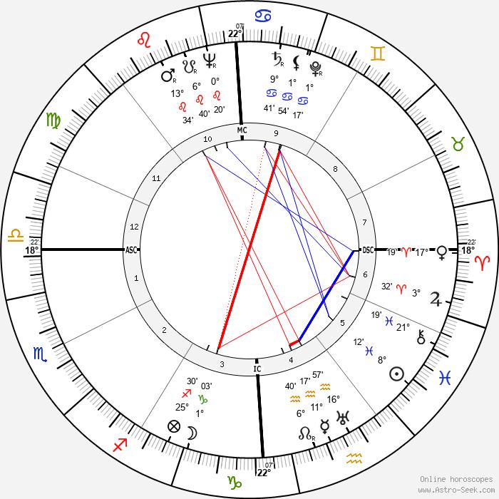 Philip William Buchen - Birth horoscope chart