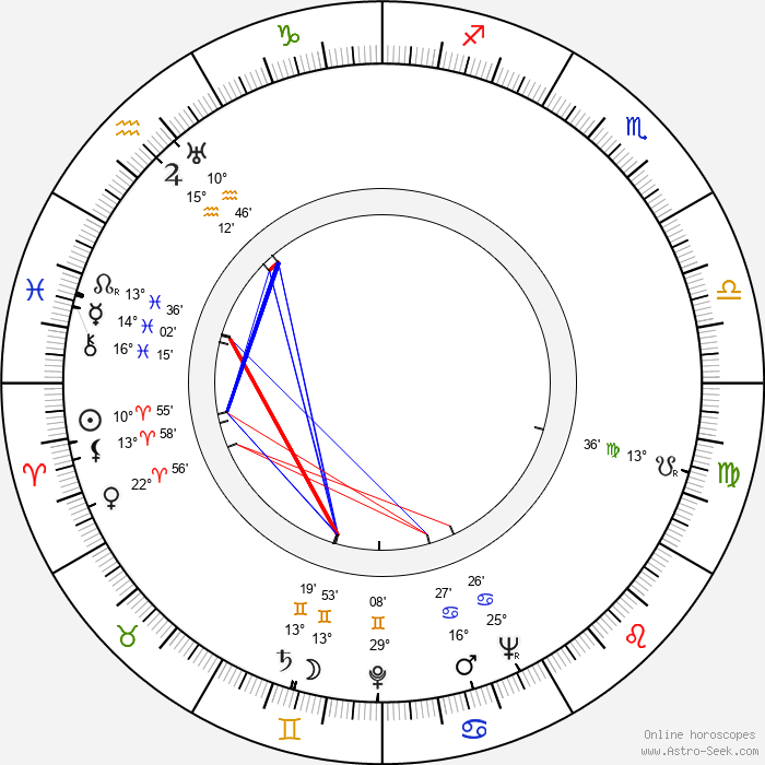 Philip Yordan - Birth horoscope chart