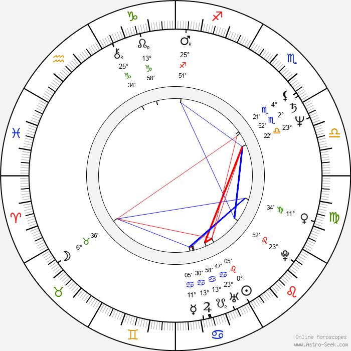 Philip Zandén - Birth horoscope chart