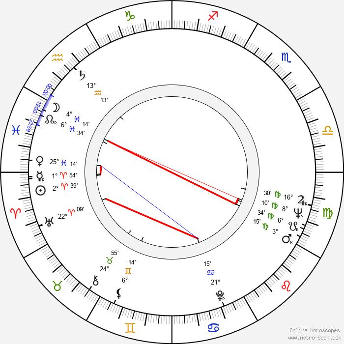 Philip Zimbardo - Birth horoscope chart