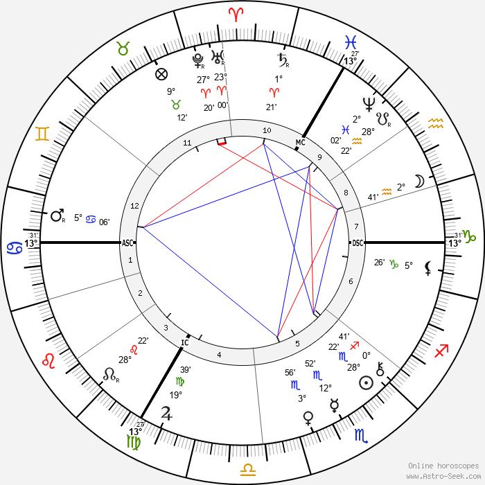 Philipp Baum - Birth horoscope chart