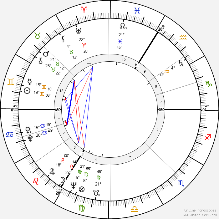 Philipp Jenninger - Birth horoscope chart