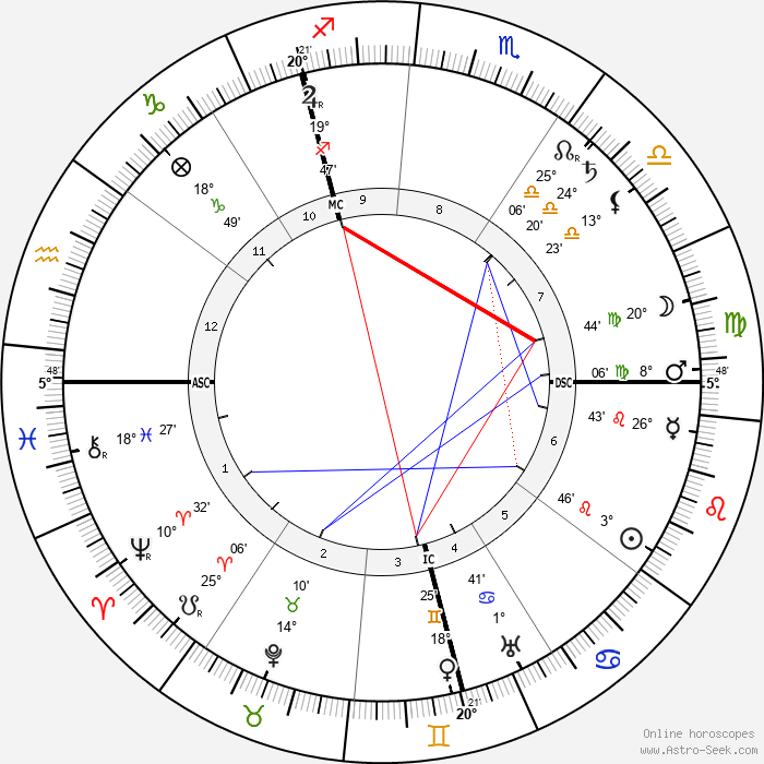 Philipp Scheidemann - Birth horoscope chart