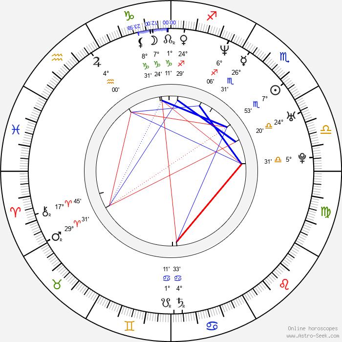 Philippe Bas - Birth horoscope chart