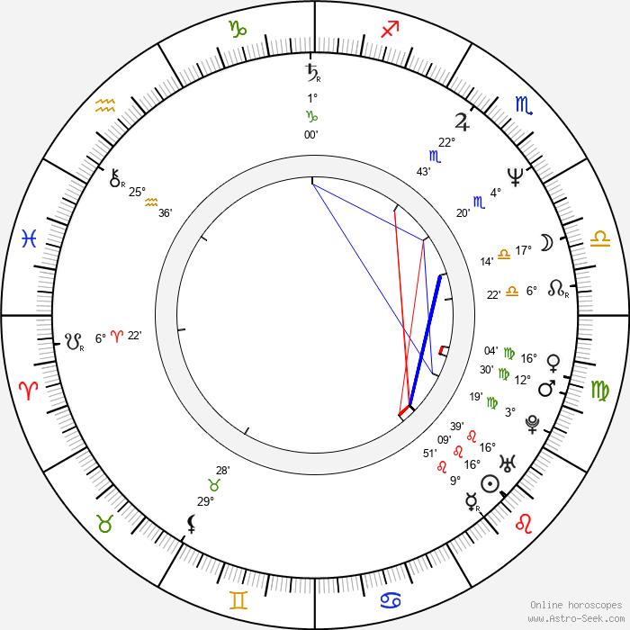 Philippe Bergeron - Birth horoscope chart
