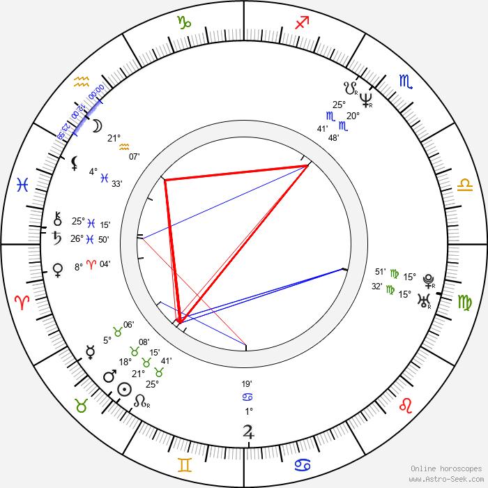 Philippe Borrel - Birth horoscope chart