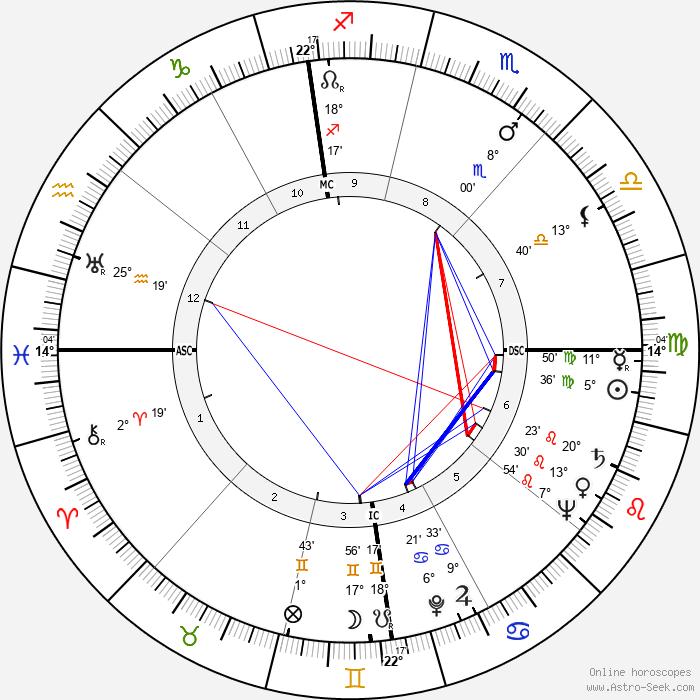 Philippe Boulart - Birth horoscope chart