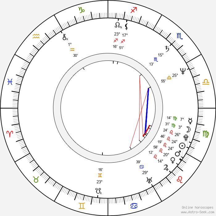 Philippe Boulland - Birth horoscope chart