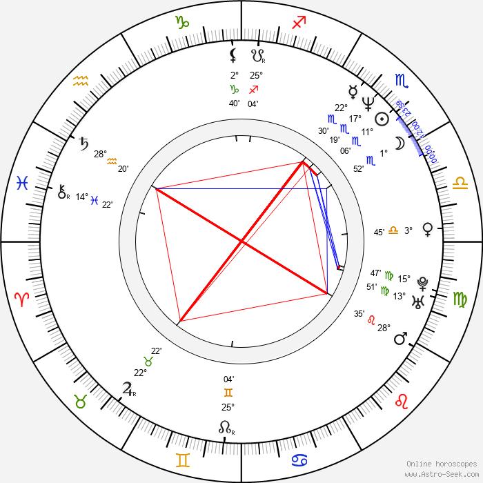 Philippe Brenninkmeyer - Birth horoscope chart
