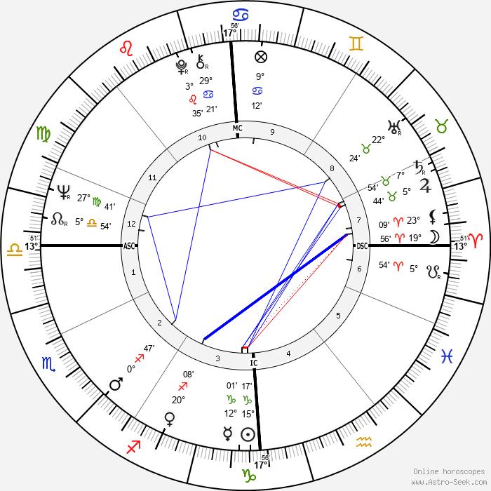 Philippe Busquin - Birth horoscope chart
