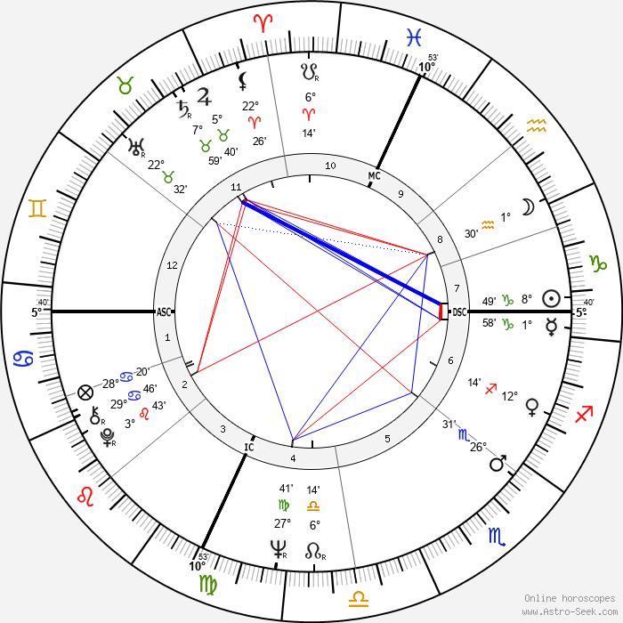 Philippe Cousteau - Birth horoscope chart