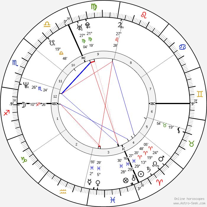 Philippe Croizon - Birth horoscope chart