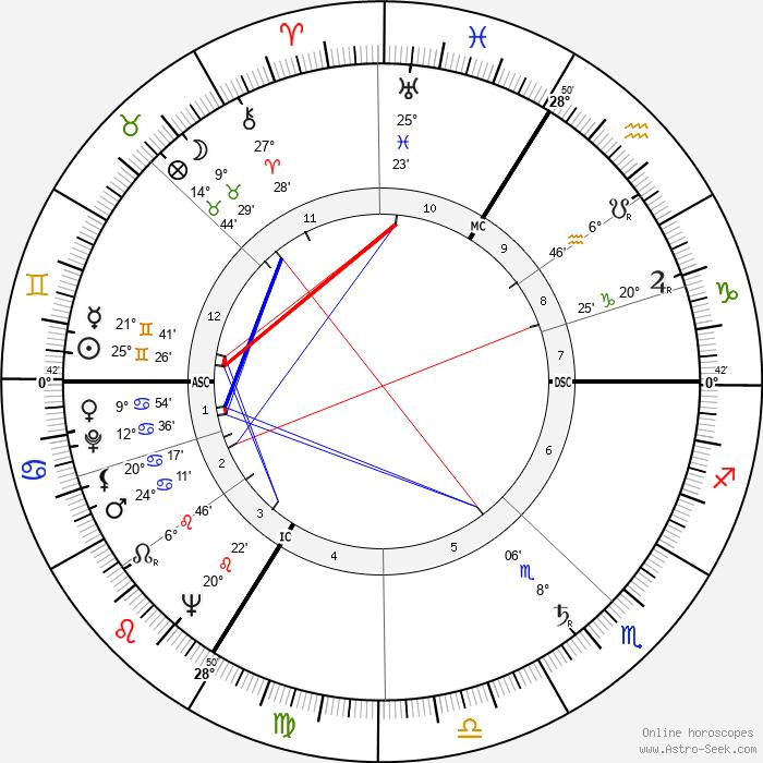 Philippe Daudy - Birth horoscope chart