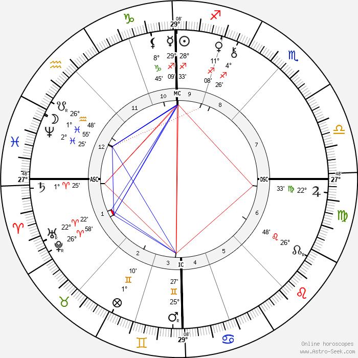 Philippe Dautzenberg - Birth horoscope chart
