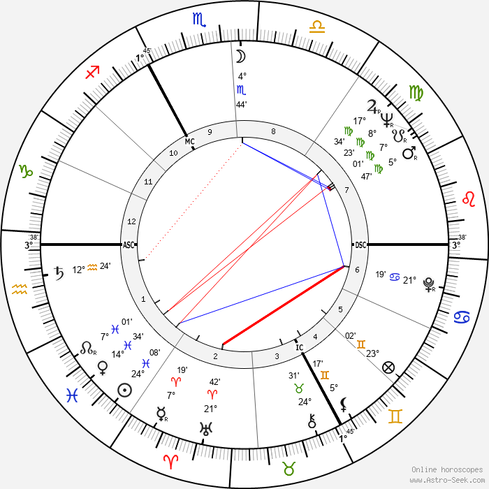 Philippe de Broca - Birth horoscope chart
