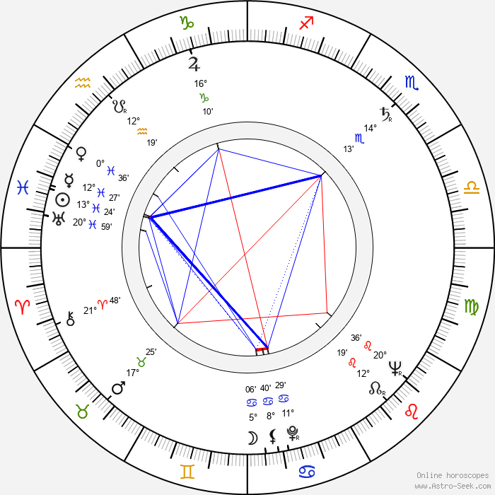 Philippe Dumat - Birth horoscope chart