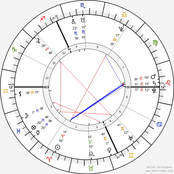 Philippe Garrel - Birth horoscope chart