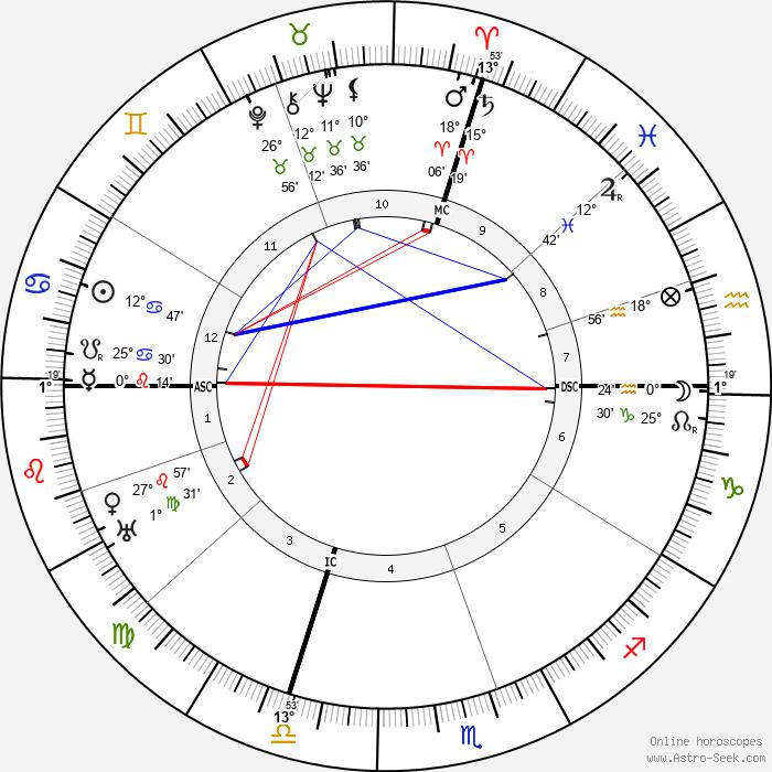 Philippe Gaubert - Birth horoscope chart