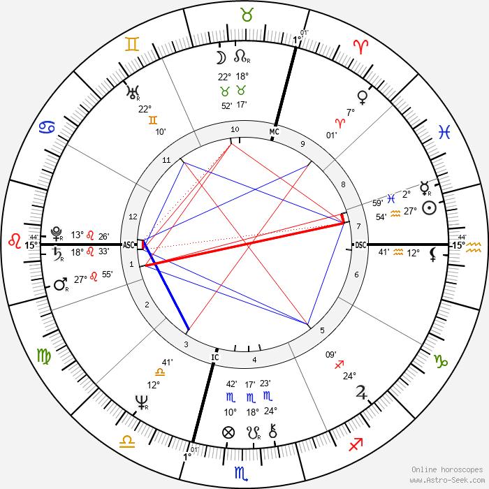 Philippe Khorsand - Birth horoscope chart