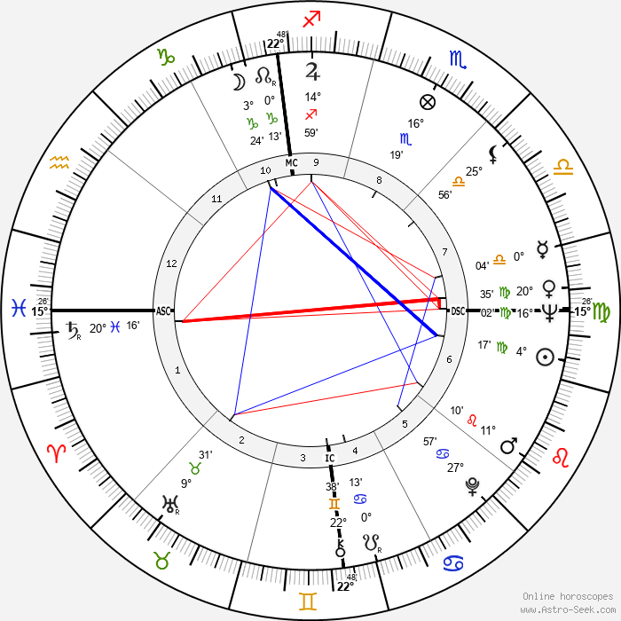 Philippe Labro - Birth horoscope chart