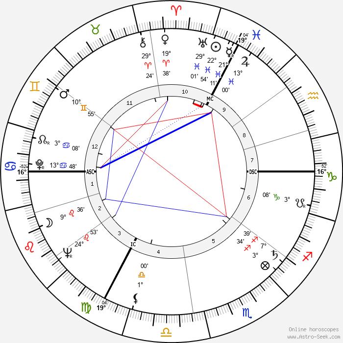 Philippe Lemaire - Birth horoscope chart