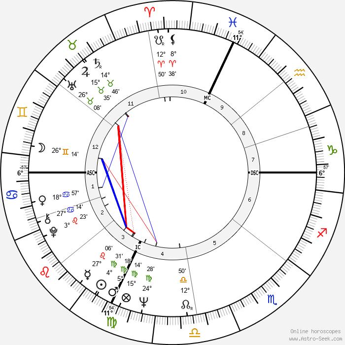 Philippe Léotard - Birth horoscope chart