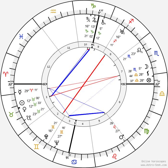 Philippe Pares - Birth horoscope chart