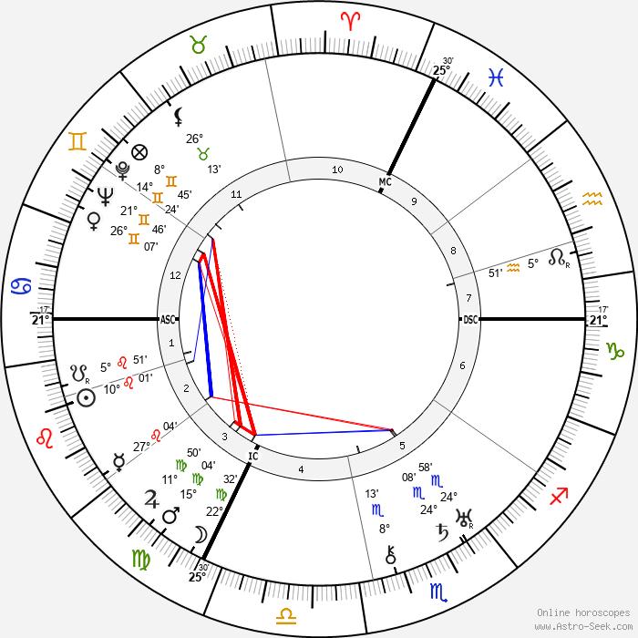 Philippe Soupault - Birth horoscope chart