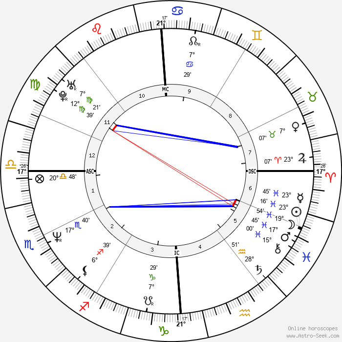 Philippe Sourzac - Birth horoscope chart