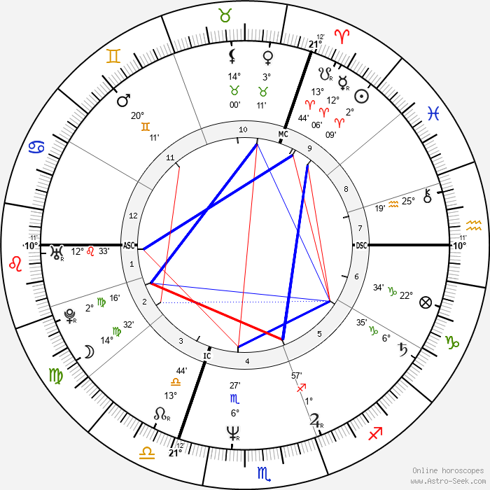 Philippe Volter - Birth horoscope chart