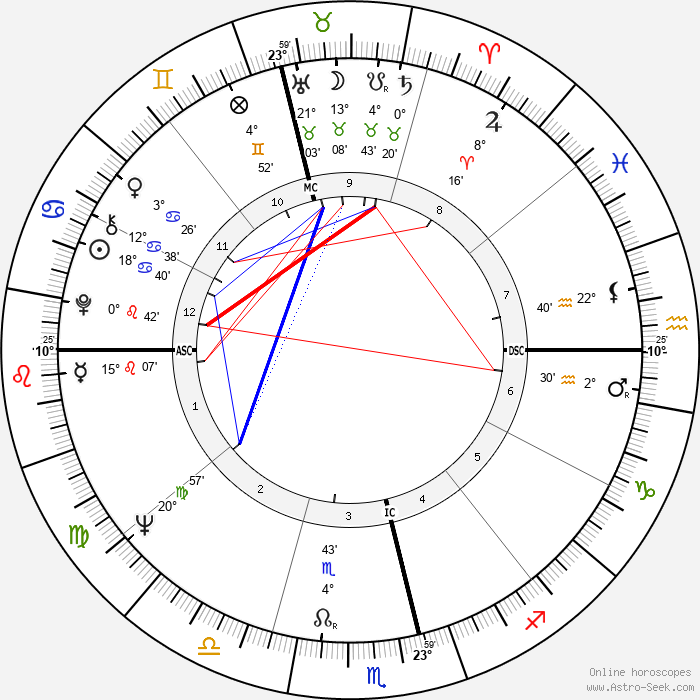 Phillip Adams - Birth horoscope chart