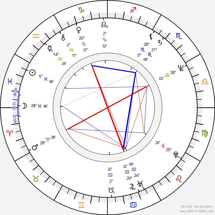 Phillip Avalon - Birth horoscope chart